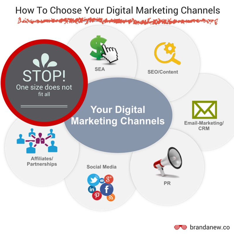 How To Choose Your Digital Marketing Channels And Tactics