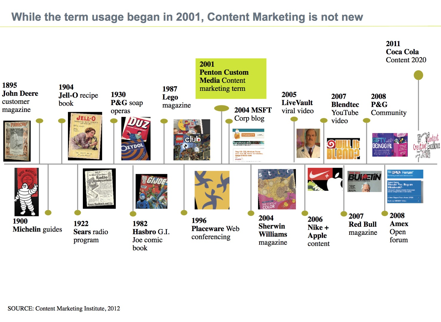 Content marketing is not new content is not a need