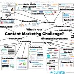 How to Choose Content Marketing Tools