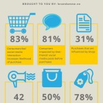 How Does Social Media Impact Consumer Purchases