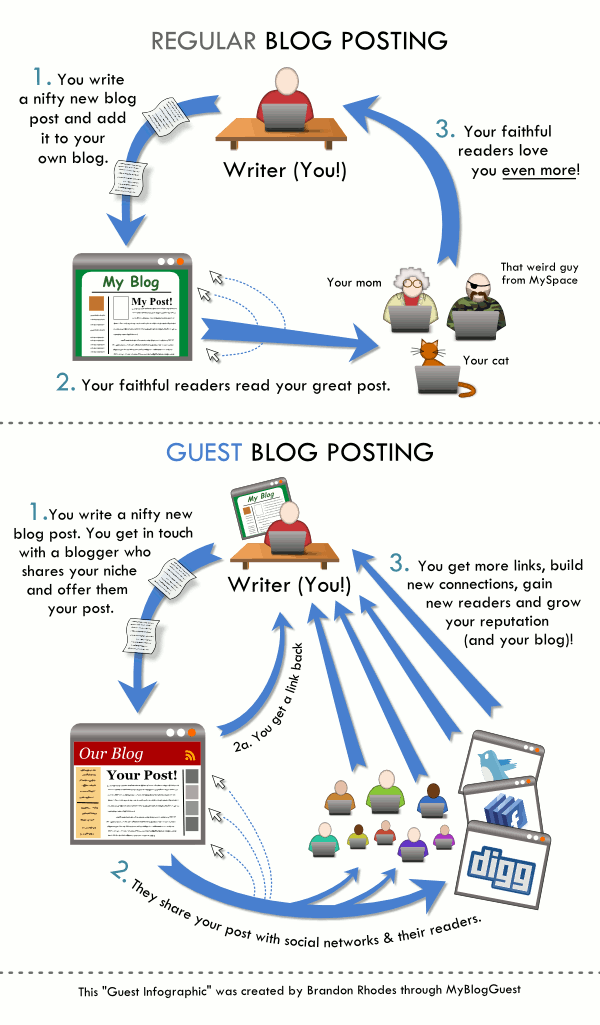How Can Guest Posting Help You Establish A Personal Brand Brandanew