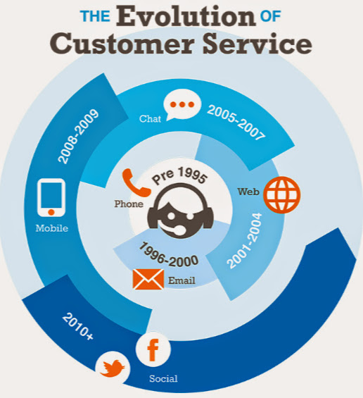 why you need to master social media for customer service brandanew blog