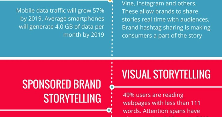 7 Promising Trends Defining the Future of Remarkable Brand Storytelling in 2016 Storytelling trends brandanew