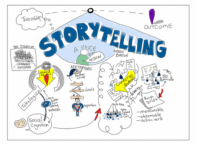 telling a story with photos ideas - 50 Creative Storytelling Ideas For Your Brands