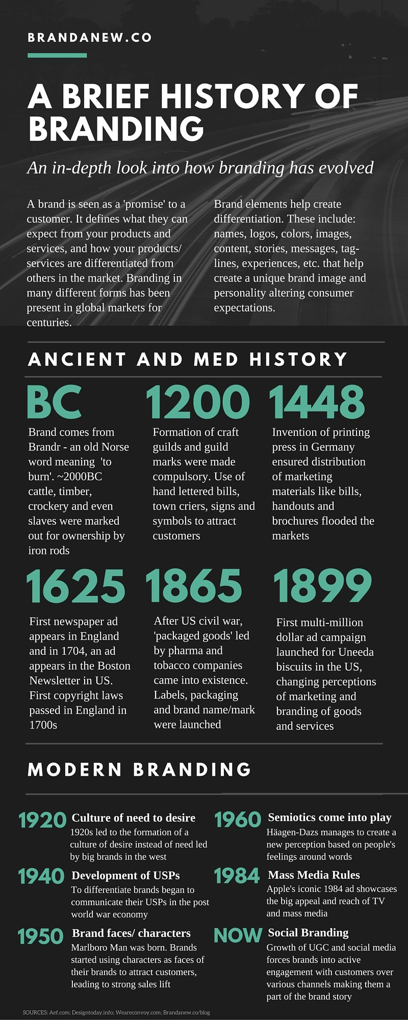 The Remarkable History Behind How Brands Originated