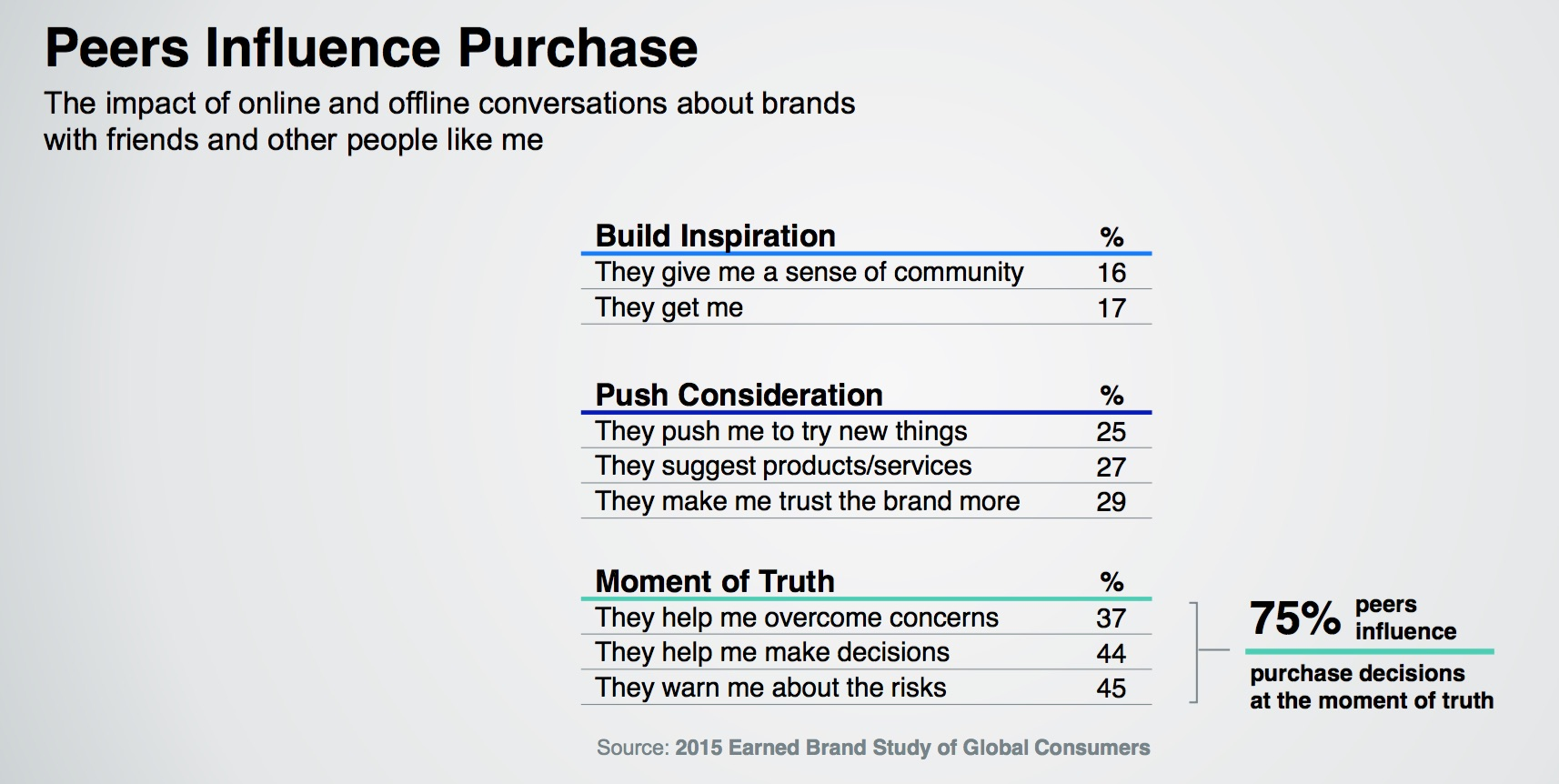 The New Trust Landscape And What it Means For Your Brand 3