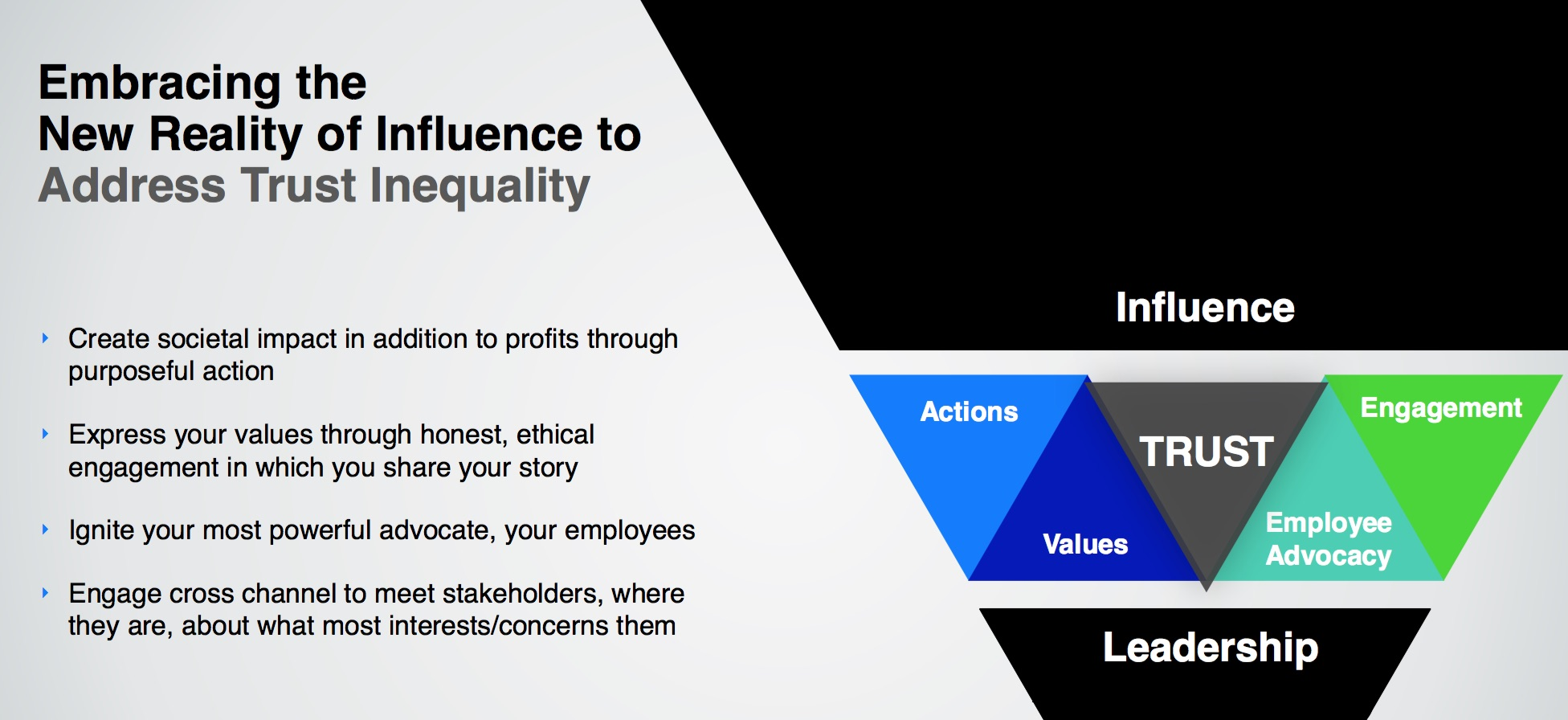 The New Trust Landscape And What it Means For Your Brand 4