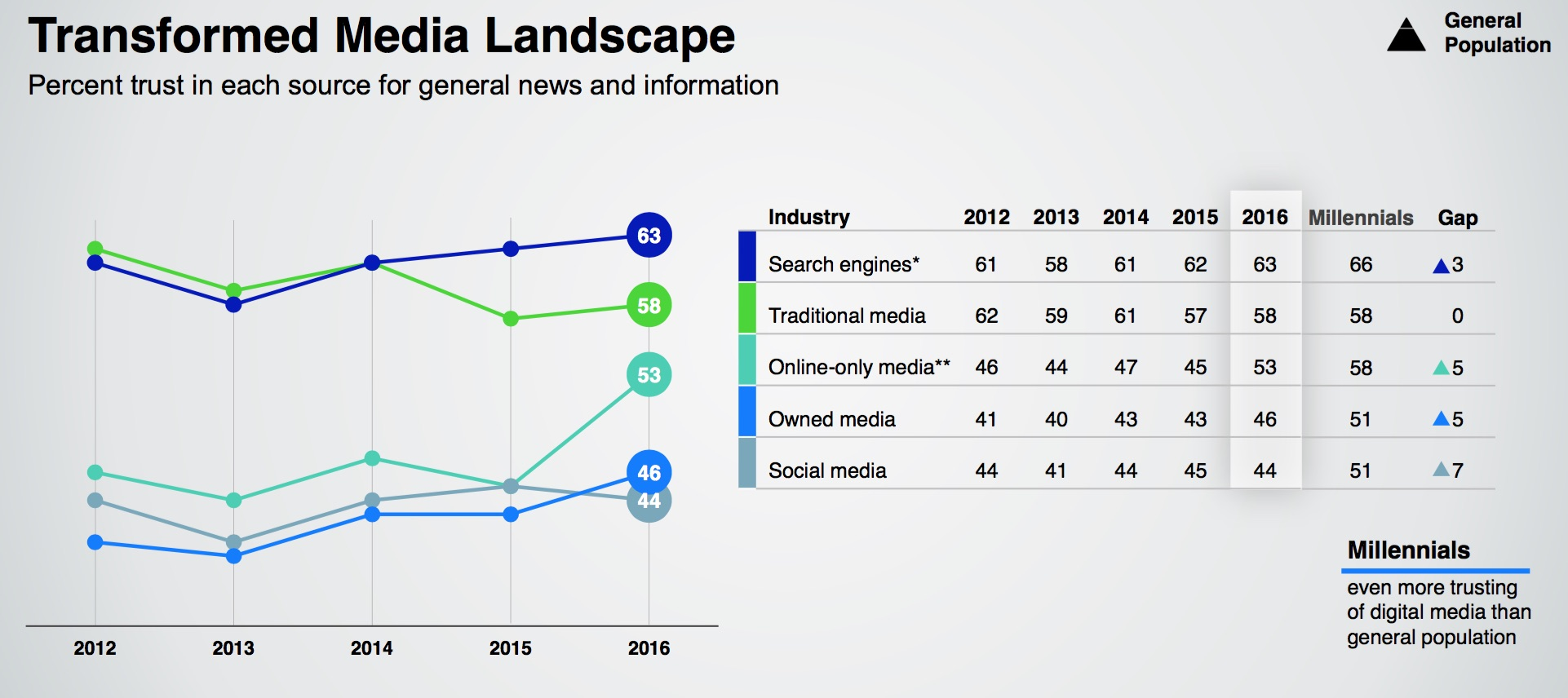 The New Trust Landscape And What it Means For Your Brand