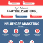 Is Influencer Marketing the Future of Marketing?
