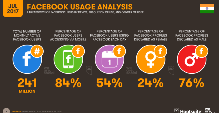 India overtakes US on Facebook